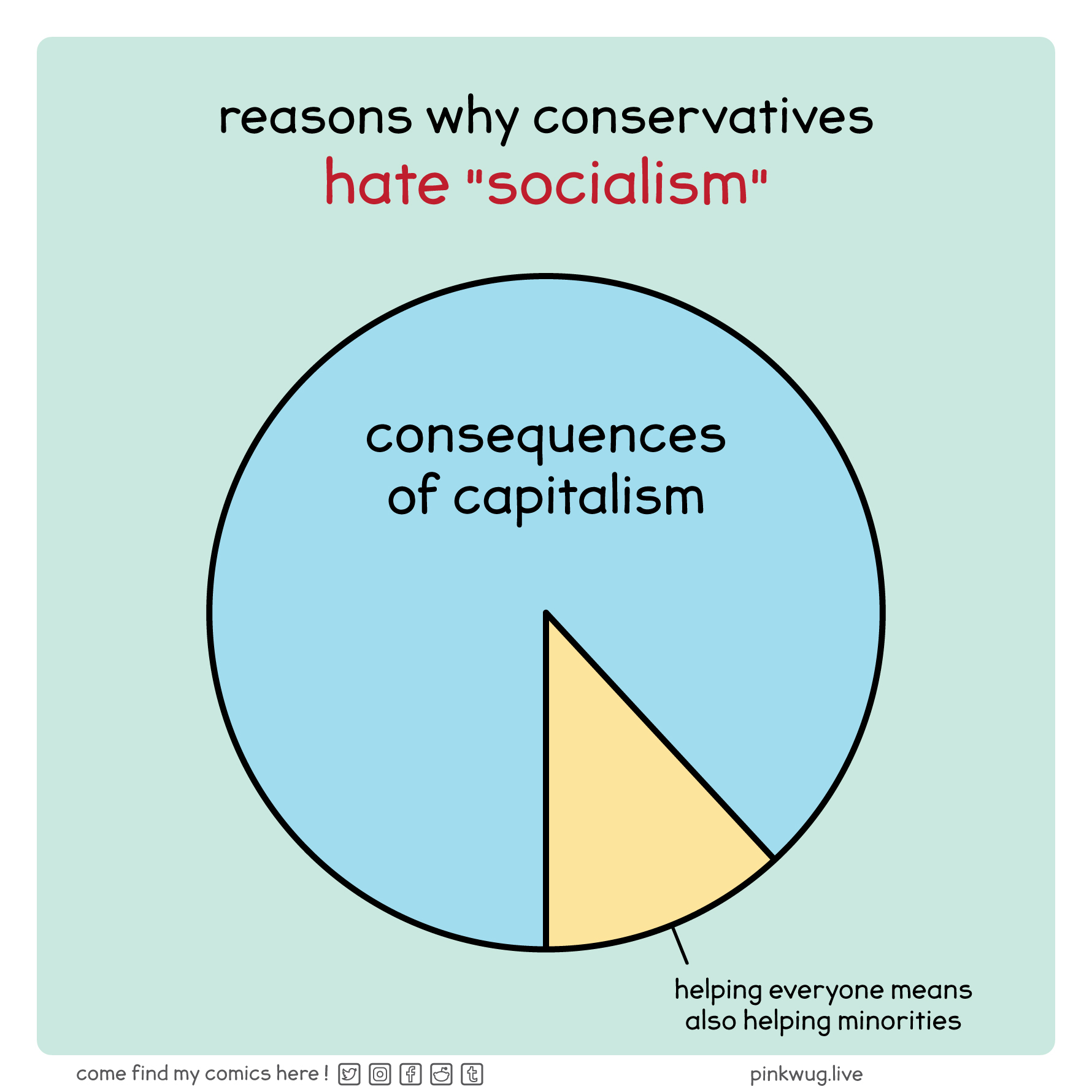 """pinkwug comic: A pie chart named """"reasons why conservatives hate socialism""""  There's a bigger blue part of the pie called """"consequences of capitalism""""  There's a smaller yellow part of the pie called """"helping everyone means also helping minorities"""""""